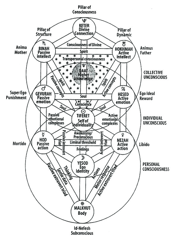 Tree Of Life Relationships Inventory Integral Psychology